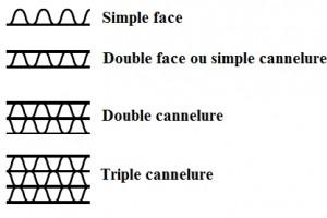 Différents types de cartons ondulés